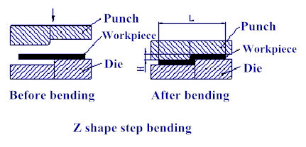 Processing method of step