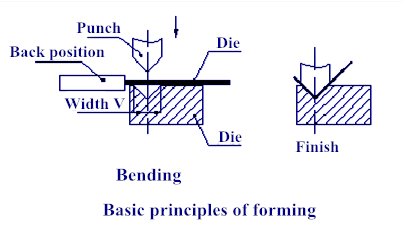 Basic principles of forming